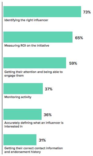 Biggest Challenge With Influencer Marketing