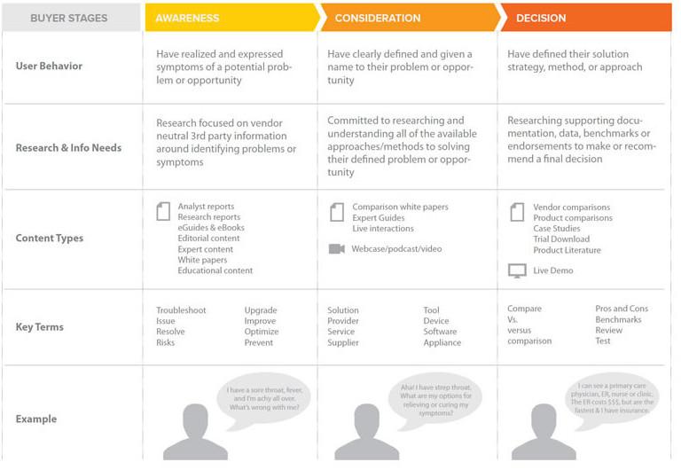 Buyer Personas Going Through Customers Journey Infographic