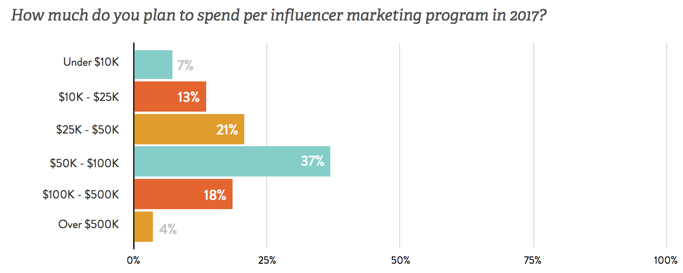 How Much To Spend On Influencer Marketing