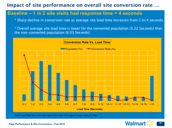 Walmart's Conversion Rate Vs Page Load Speed