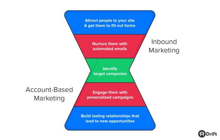 account-based marketing vs inbound marketing funnel
