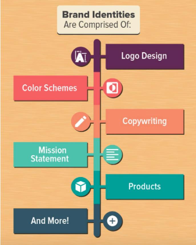 branding-strategy-elements-infographics