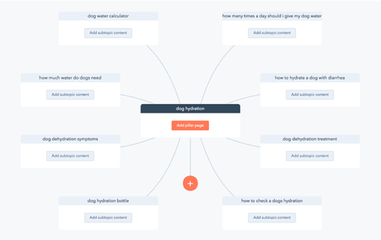hubspot-topic-clusters-tool-2