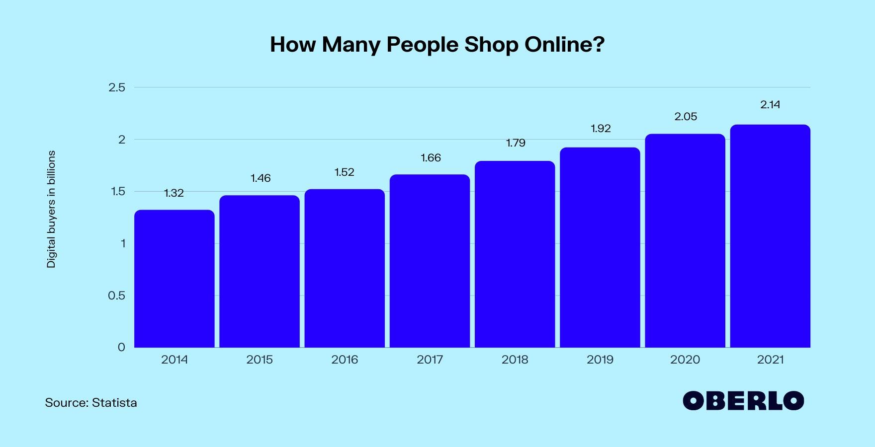 online shoppers graph