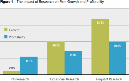 graph showing relationship between growth and market research